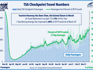 Quarterly Recap • Travel Rebound • Tanger Hits ATM