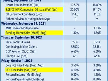 Reflation Trade • Yields Jump • Week Ahead