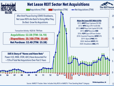 Fresh Records • REIT Dividend Boost • Week Ahead
