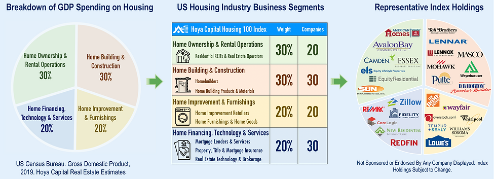 Index Overview Housing 100 HOMZ