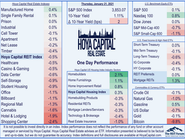 Tech Earnings • Homebuilders Lead • Rent Collection Updates