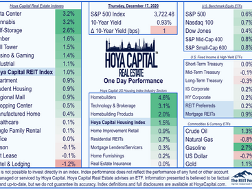 Fresh Records • Homebuilders Lead • Dividend Boosts