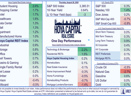 REITs Rebound | Dividend Boosts | Jobless Claims Rise