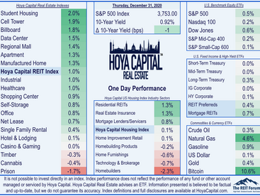 REITs: A Year To Forget