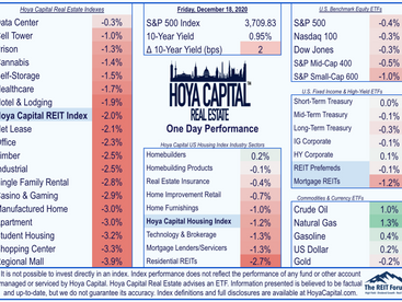 No Deal Yet • REITs Lag • Dividend Increases