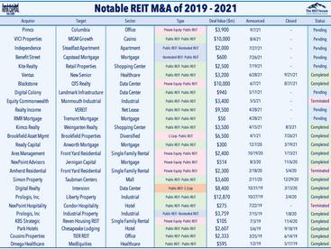 REIT Earnings • Data Center M&A? • Tax Hike Opposition