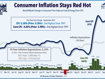Hot Inflation • Earnings Begin • Shopping Center IPO