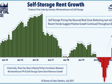 Dovish Fed • Yields Retreat • REIT Dividend Boost