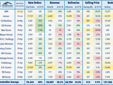Risk-On • Bitcoin Bounce • REIT Earnings Updates