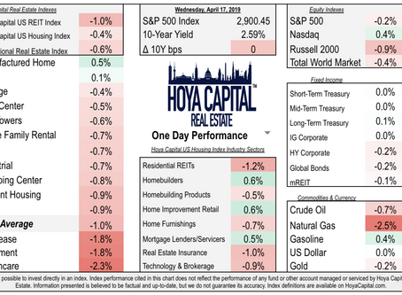 Real Estate Daily Recap: Another Down Day for REITs, But Homebuilders & Home Improvement End Higher