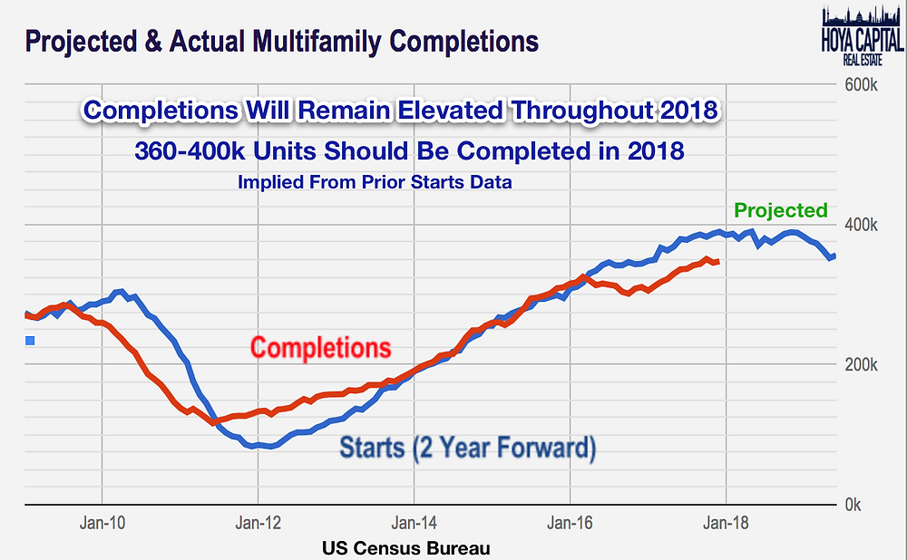 projected multifamily completions