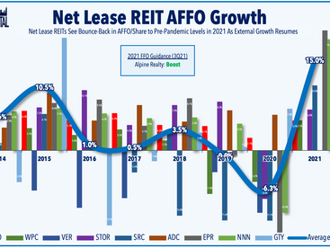 Another Strong Week For REITs