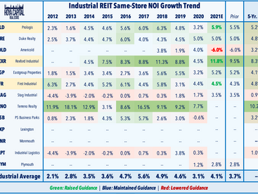 REIT Earnings • WeWork IPO • Dividends & M&A