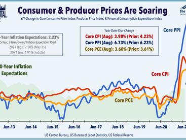 REIT Dividend Boost • Inflation Stays Hot • Stocks Rebound