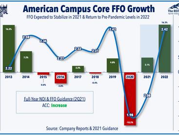 Tech Wreck • REITs Lead • Student Housing Strength