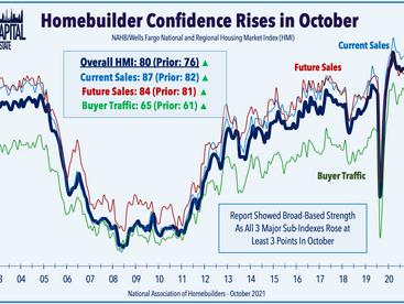 Homebuilders Rebound • REIT Earnings • Week Ahead