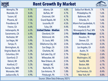 Apartment Rents Rise • Mortgage Rates Decline • Net Lease Updates