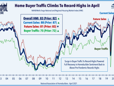 REIT Mega-Merger • Happy Homebuilders • Retail Revival