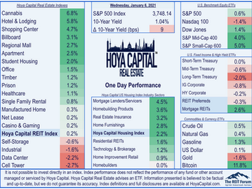 Tensions Flare •  REITs Rebound • Trifecta Implications