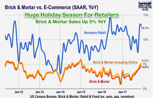 Retail Sales Data