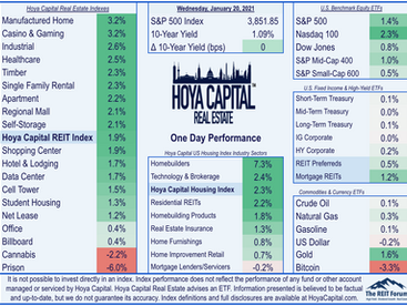 Transfer Of Power • REITs Lead • Housing Stays Hot