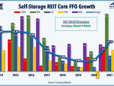 Fed Holds • Earnings Frenzy • REITs Beat & Raise