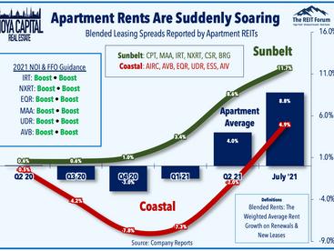 REIT Earnings Updates • Rents Soar • Homebuilders Lead