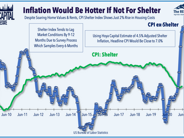 Hot Inflation • Yields Jump • REIT Dividend Boost