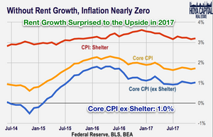 Rent Growth Inflation