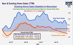 existing home sales november 2018