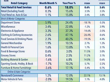 Retail Rebound • Inflation Concern • REIT M&A