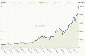 graphique bitcoin de puis le début.