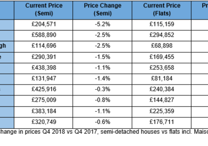 Opportunity Knocks: Falling Flat Values Provide Opportunity for First-Time Buyers