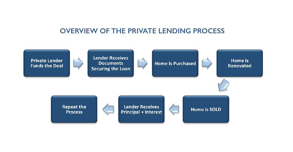 PML process.png
