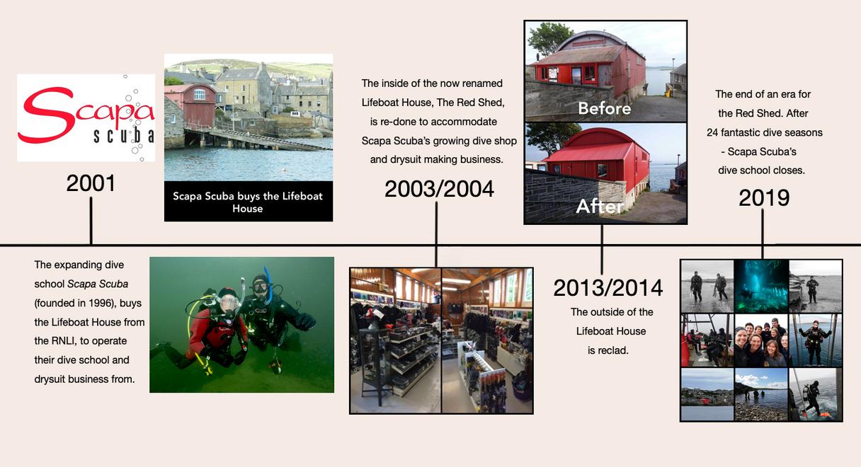 Red Shed History Timeline 3.tif