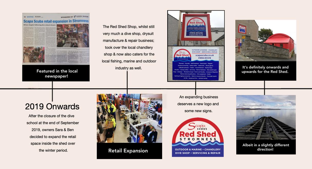 Red Shed History Timeline 4.tif