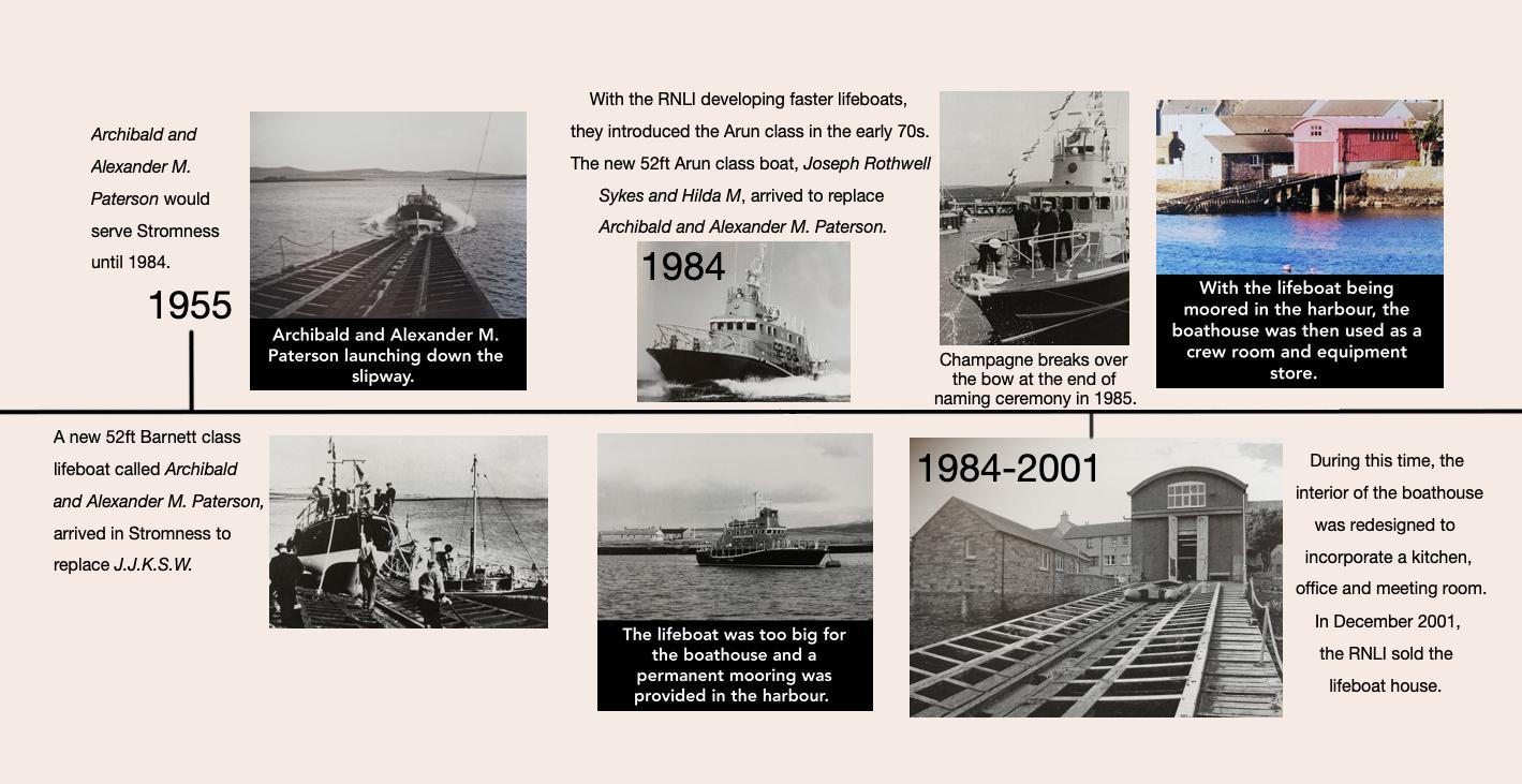 Red Shed History Timeline 2.tif