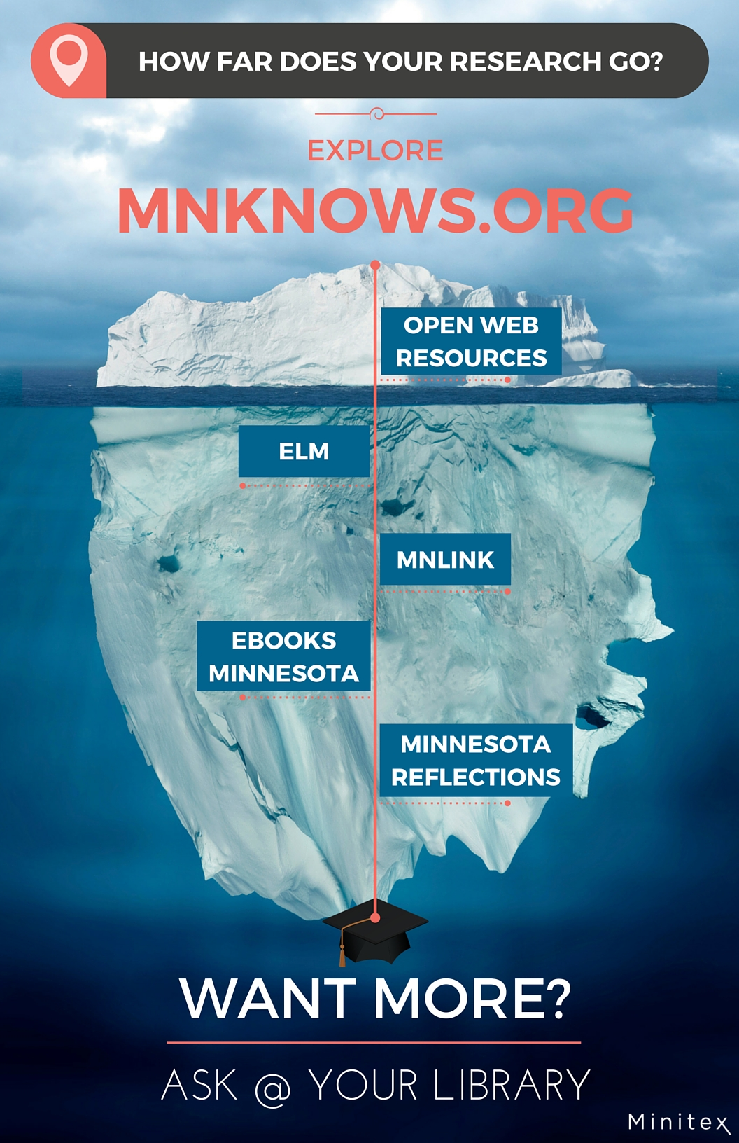 Explore MnKnows