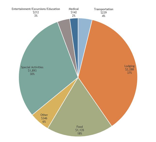 Peru budget pie chart.png