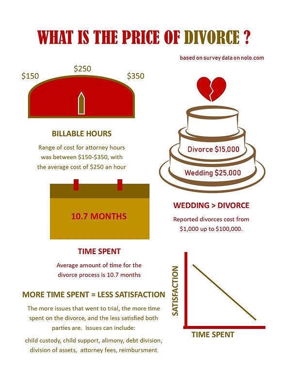 Cost of Divorce.jpg