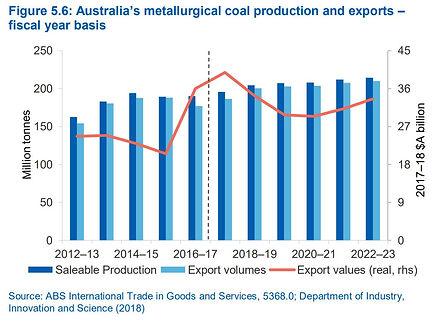 Hard Coking Coal - Futura Resources