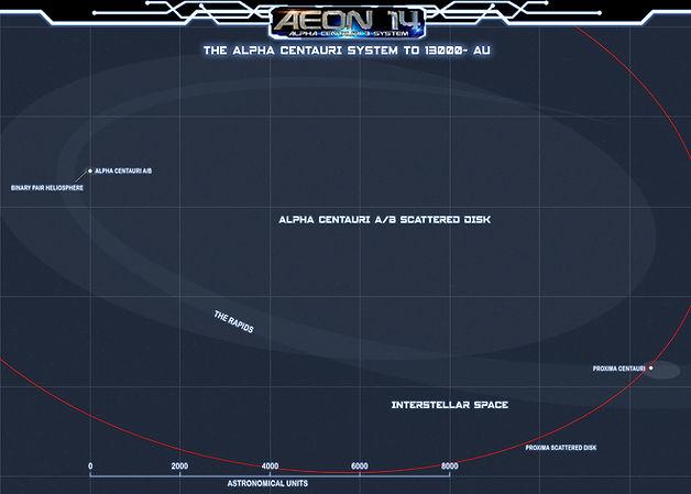 The Alpha Centauri 3 System to ~13000AU