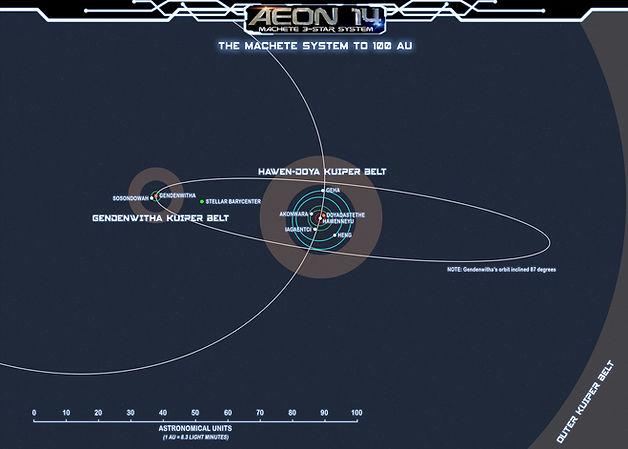 Machete System - Trinary View