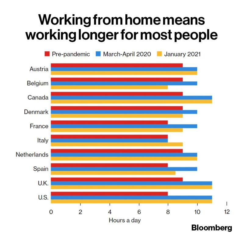 longer work hours for remote and stay at home workers