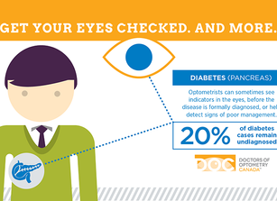 Why All Diabetics Should Have Yearly Eye Exams