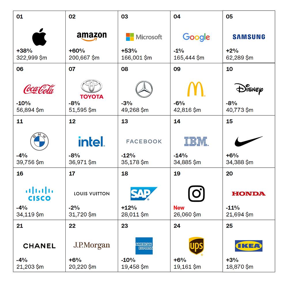 Fonte: https://interbrand.com/best-brands/