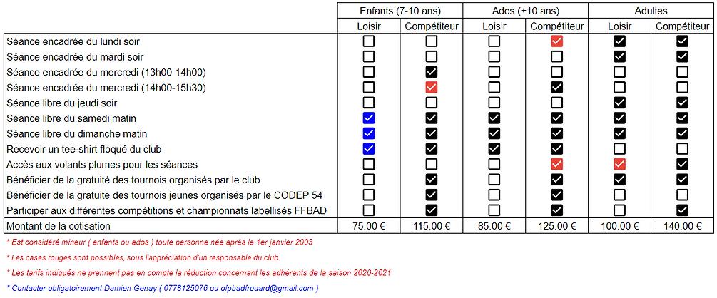 Tableau Cotisations.PNG