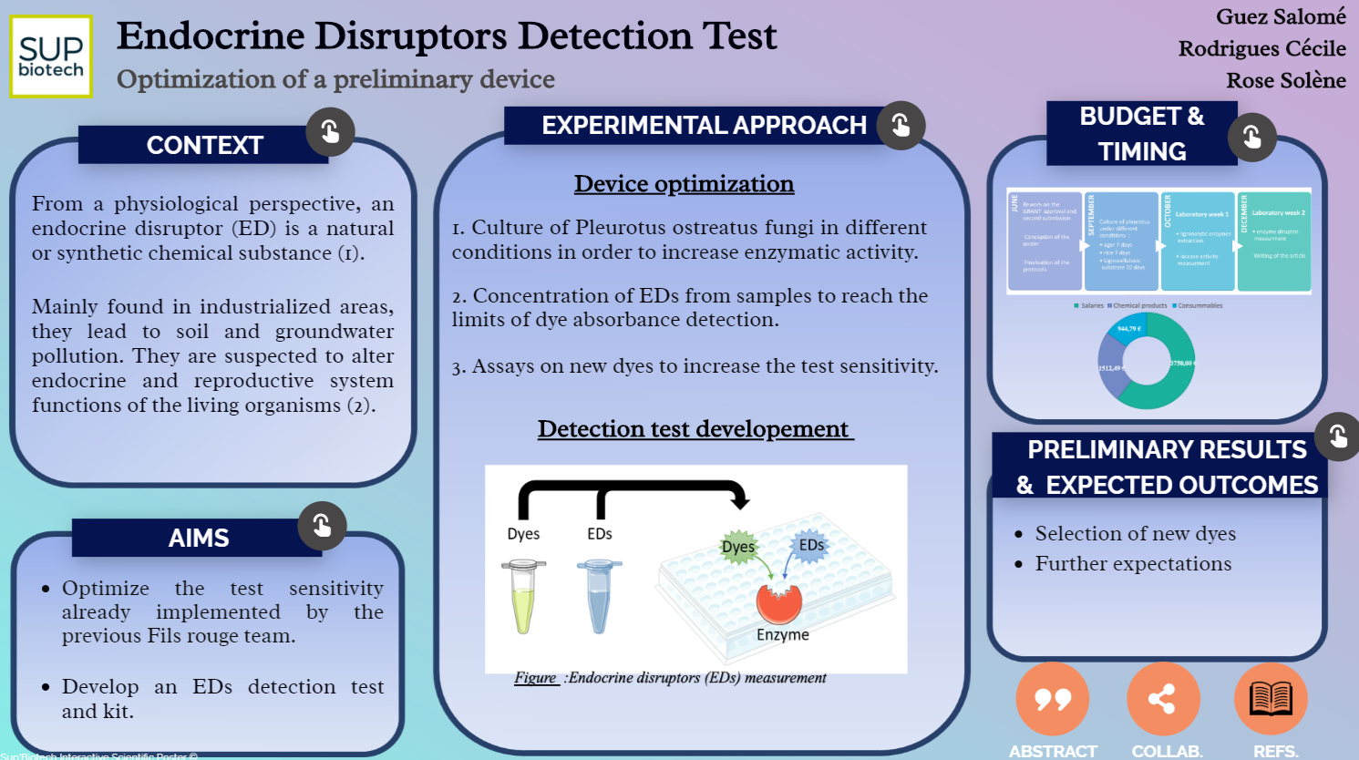 Endocrine Discruptors