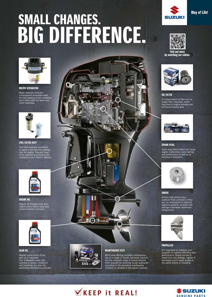 Poster-OBM-Periodic-Maintenance-Parts-en