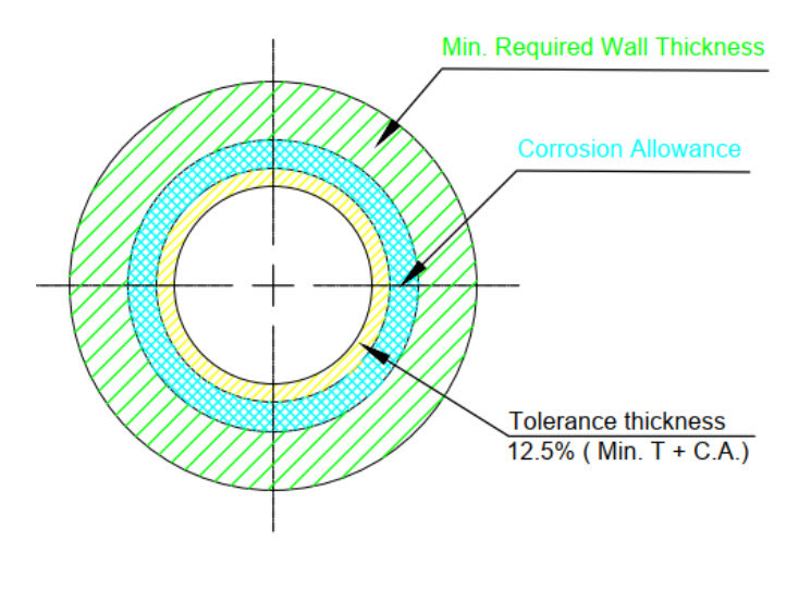 Wall thickness Calculation